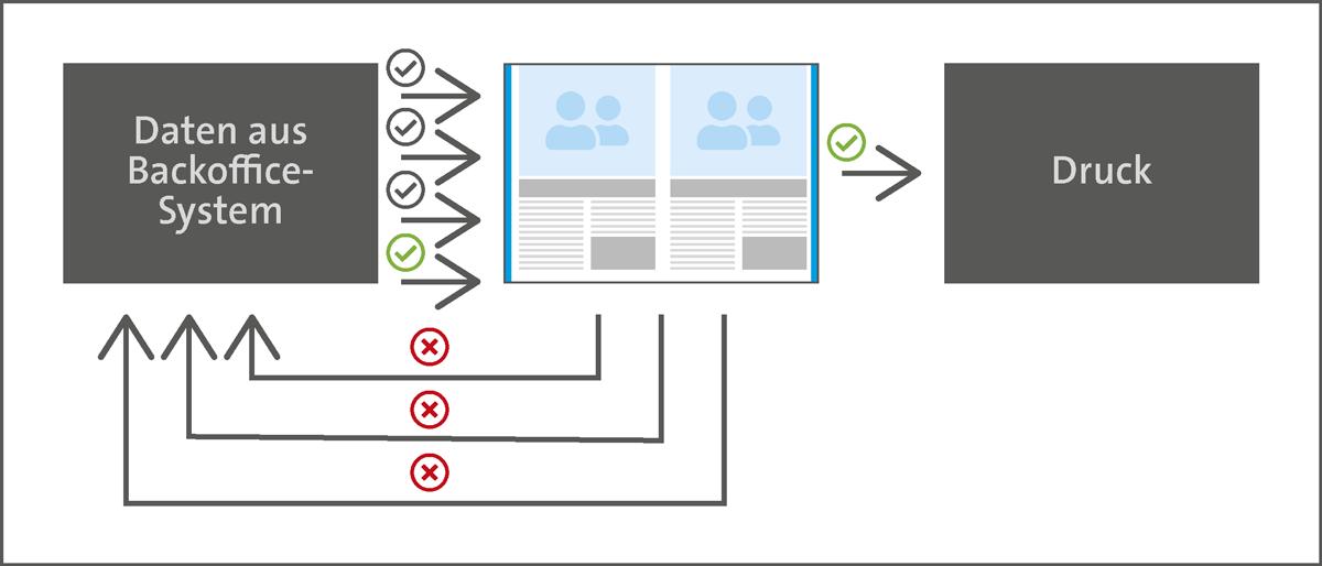 Katalogproduktion Korrekturen automatisiert