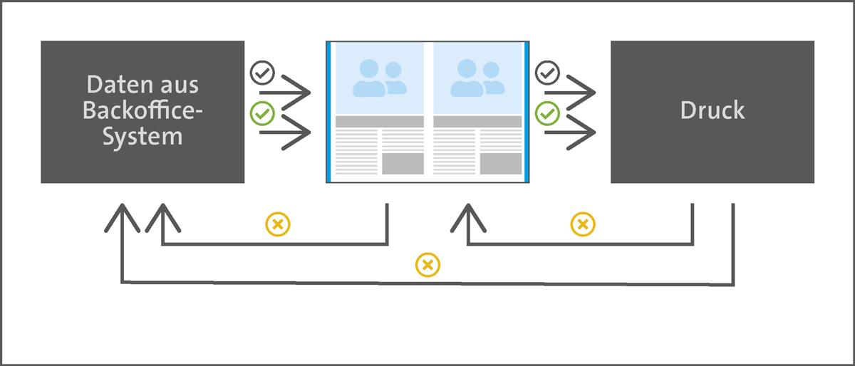 Katalogproduktion Korrekturen teilautomatisiert