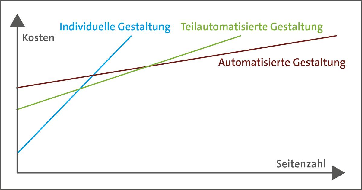 Kosten in der automatisierten Katalogproduktion