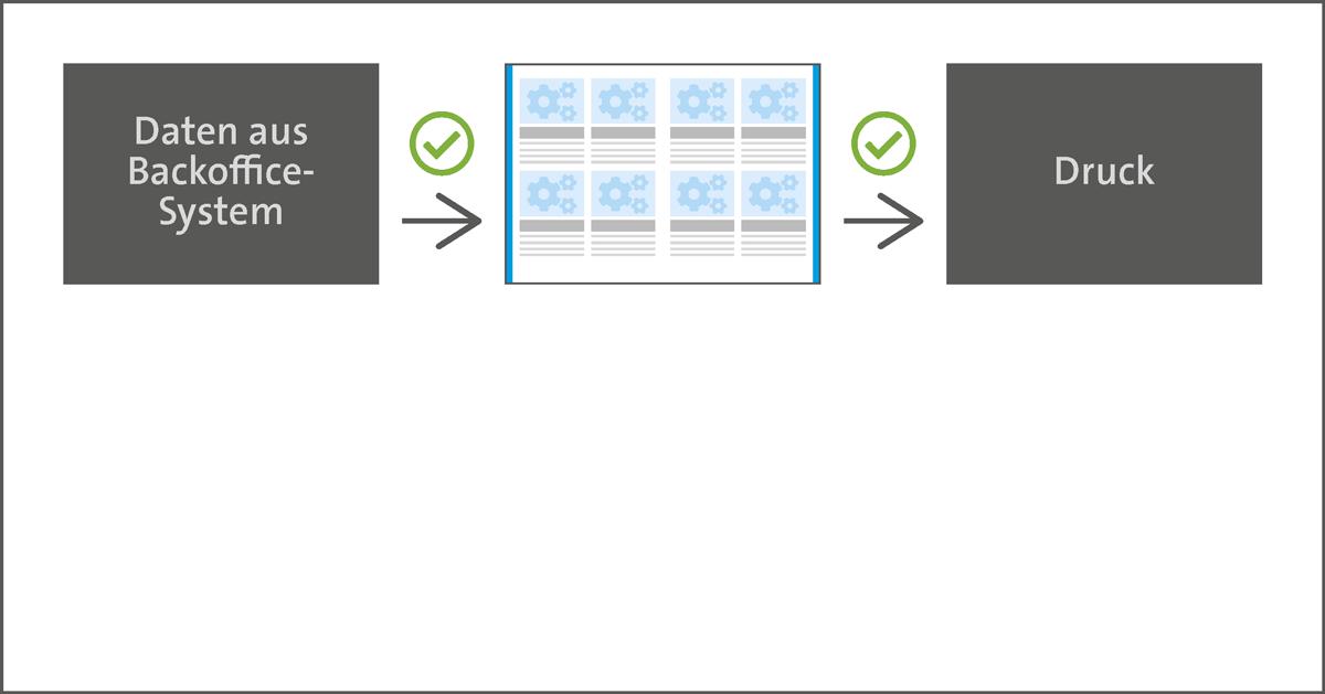 Katalogproduktion automatisiert