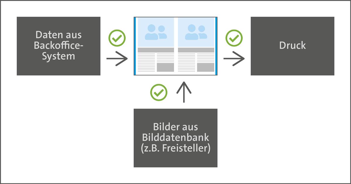 Katalogproduktion teilautomatisiert